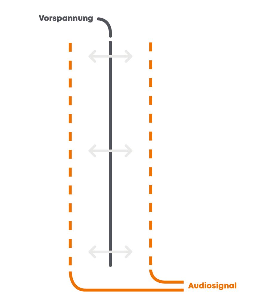 Wandlerprinzip-Elektrostat