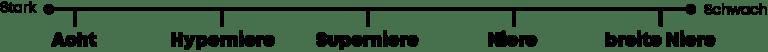 beyerdynamic Mikrofon Richtcharakteristiken mit Nahbesprechungseffekt