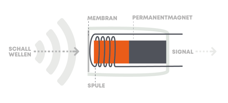 beyerdynamic Blog Dynamisches Mikrofon Funktionsweise