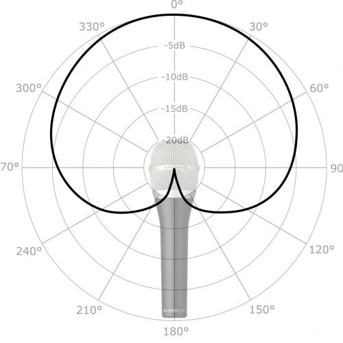 beyerdynamic Polyplot Richtcharakteristik